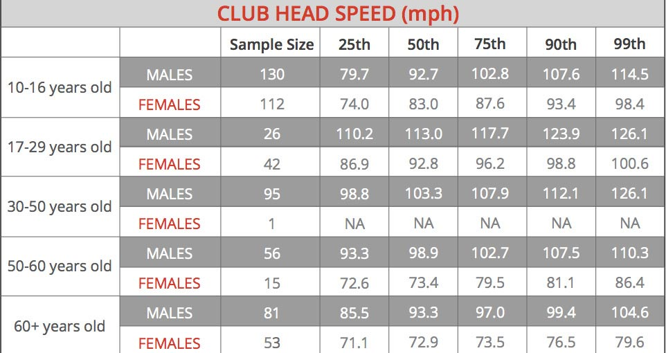 chart showing average club head speed by age
