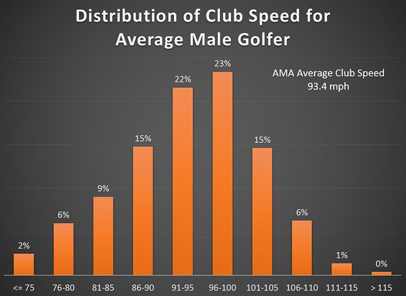 average male golfer swing speed